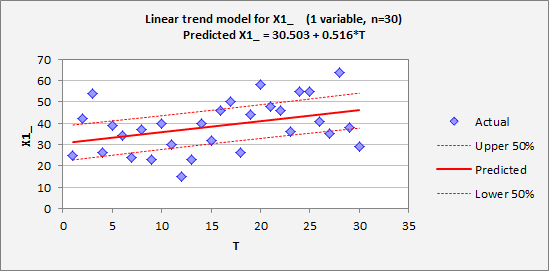 Statistical Trend Testing